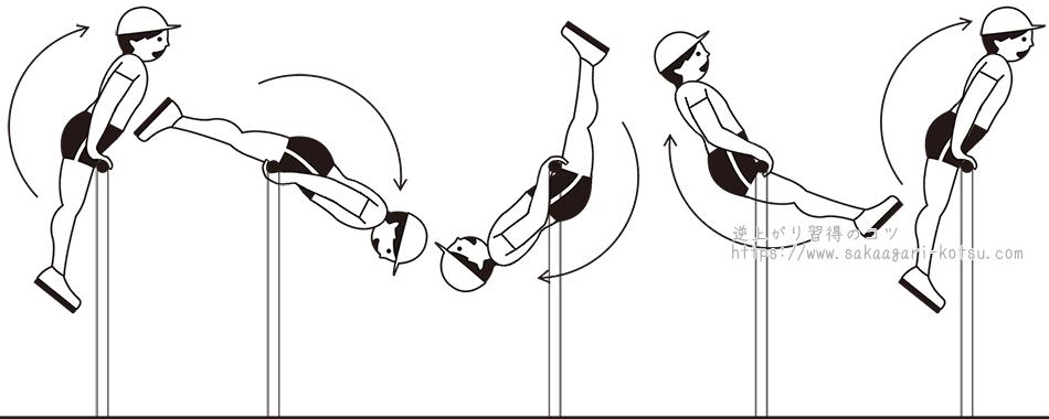 伸膝前方支持回転-鉄棒技の正しい形とやり方・練習方法|逆上がり習得 ...